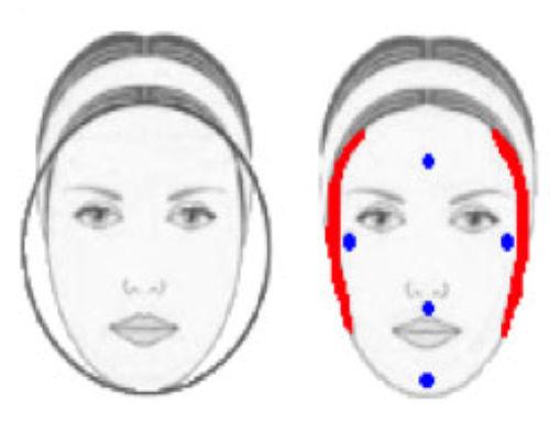 Elige el peinado y el corte de cabello según la forma del rostro que tengas
